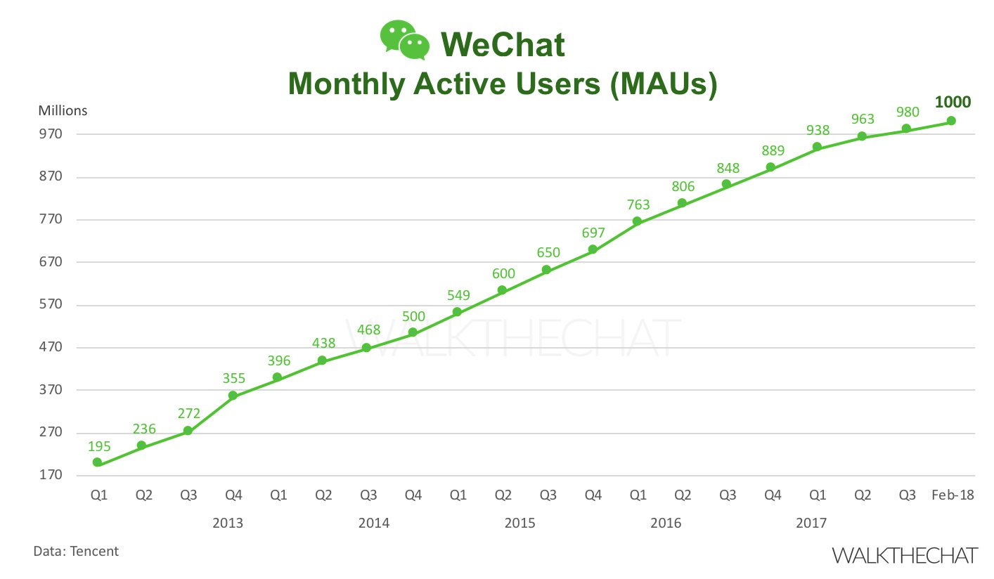 How to market your business using WeChat - Tokie