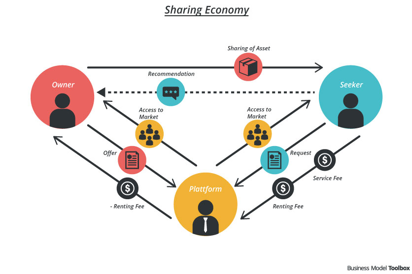 Comment Obtenir Gratuitement Robux Odett Why Digital Marketing Should Join The Sharing Economy Tokie